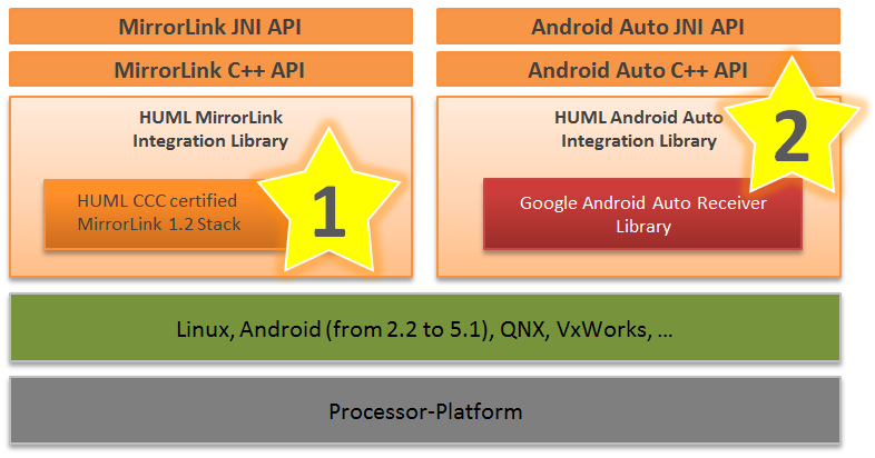 Android Auto Integration Library